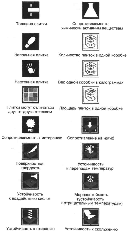 пиктограммы на упаковке определяющие свойство плитки