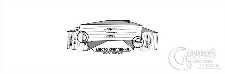 Схема монтажа уплотнителя