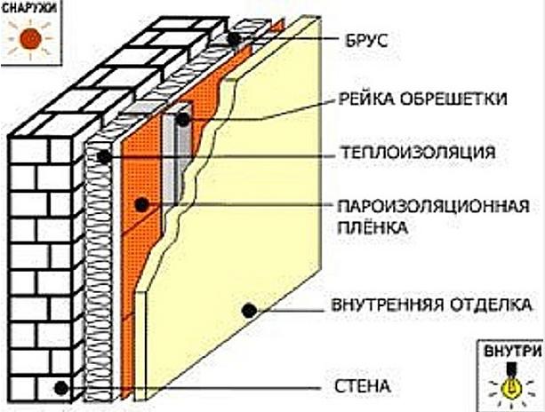 Кирпич и другие каченные материалы