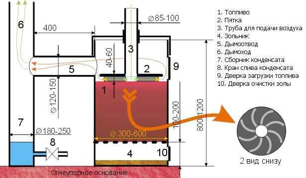 Эффективная и экономичная печь для гаража - чертеж с размерами