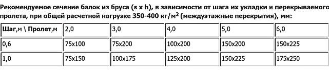 Устройство деревянных перекрытий между этажами: расчет и схемы монтажа