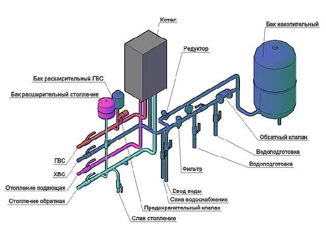 как правильно подключить отопление к газовому котлу