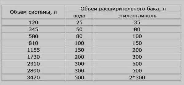 Объем расширительного бачка для разных типов теплоносителя