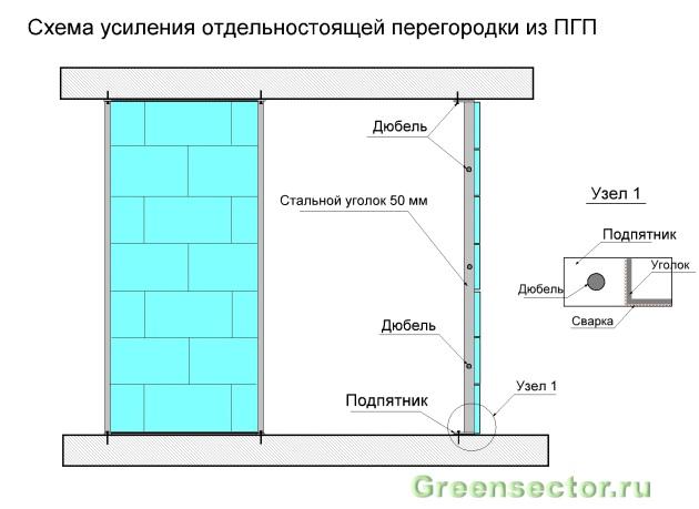 Пазогребневые плиты (ПГП): характеристики и монтаж