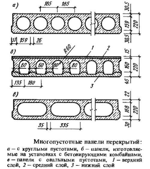 Размеры железобетонных изделий