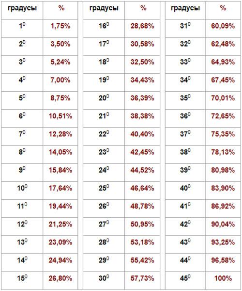 таблица соотношений градусов и процентов