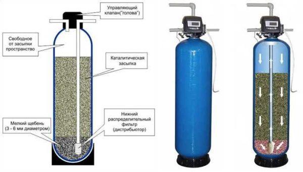 каталитический фильтр