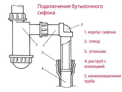 Подключение бутылочного сифона