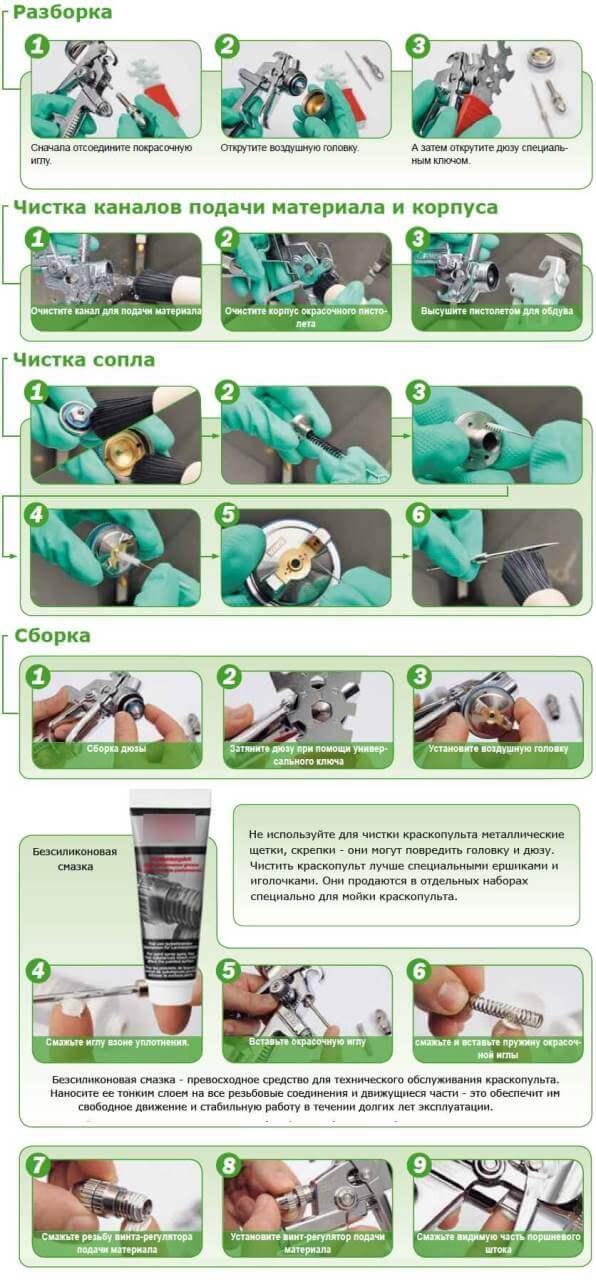 Обслуживание и уход за краскопультом - пошаговая инструкция