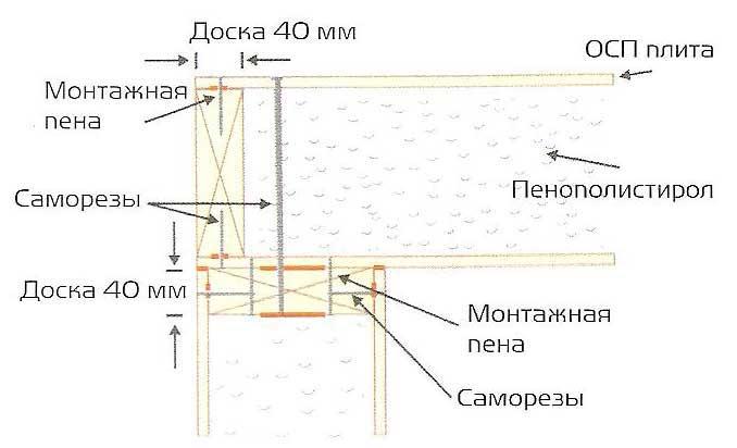 схема крепления сип панелей