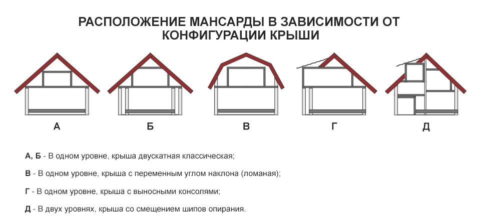 Расположение мансарды в зависимости от конфигурации крыши
