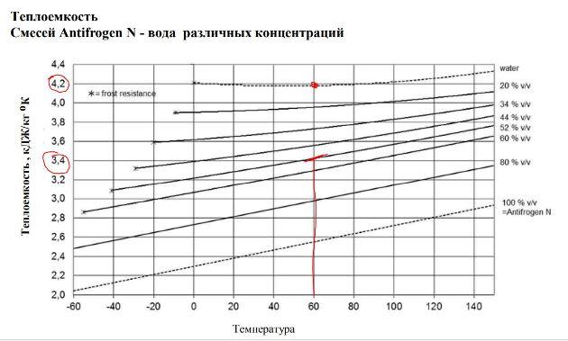 8. Отопление антифризом или водой