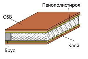 SIP-панели