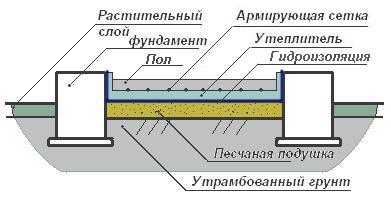 Схема бетонного пола бани, выполненного непосредственно по грунту