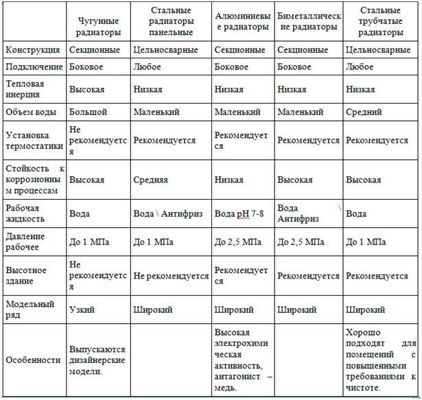 Таблица сравнения биметаллические и стальных радиаторов