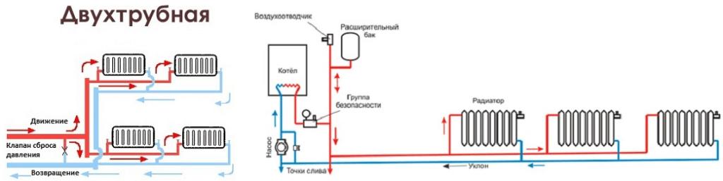 Наглядный образец для подключения отопления