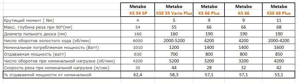 Сравнительная таблица наиболее используемых циркулярных пил.