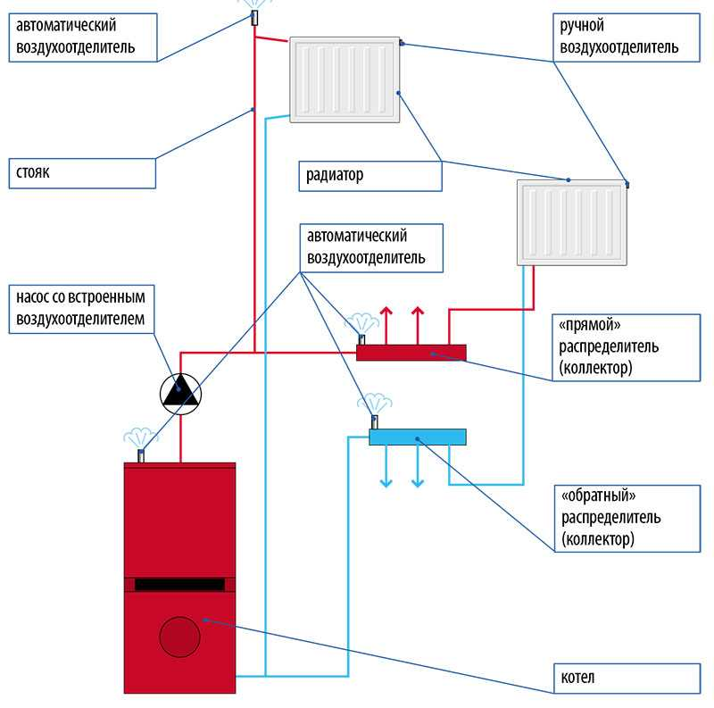Если предусмотрены воздухоспускные устройства, удалить воздух из системы отопления будет не слишком сложно