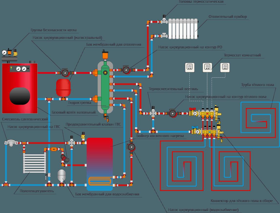 Какая схема отопления с газовым котлом лучше подойдёт для коттеджа или частного дома