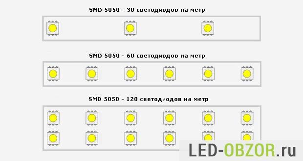 Плотность светодиодов