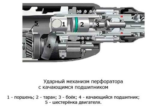 Перфораторы пистолетного типа