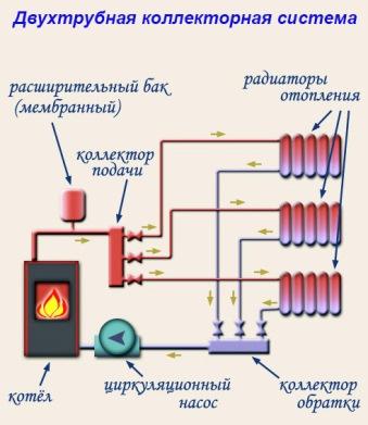 двухтрубная схема с принудительной циркуляцией теплоносителя