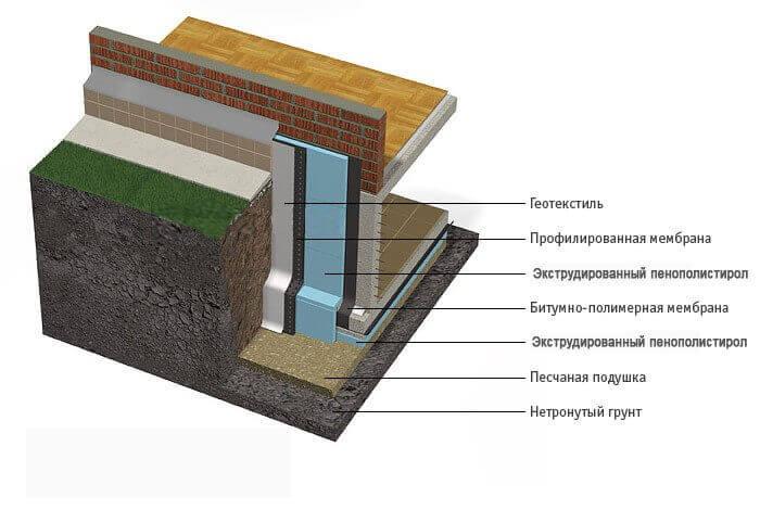 Схема утепления фундамента различными материалами