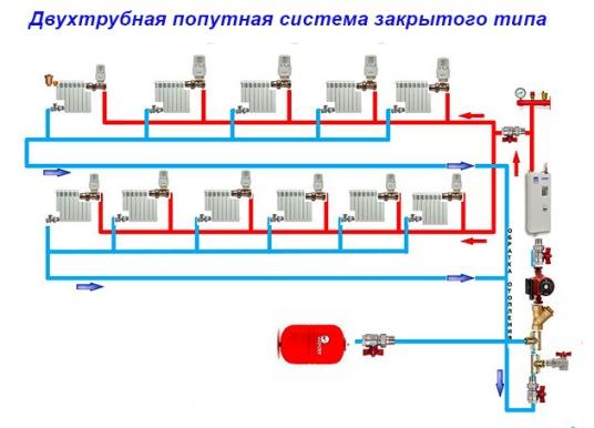 закрытая система отопления с принудительной циркуляцией