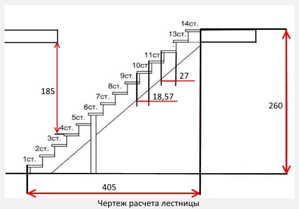чертеж расчета лестницы