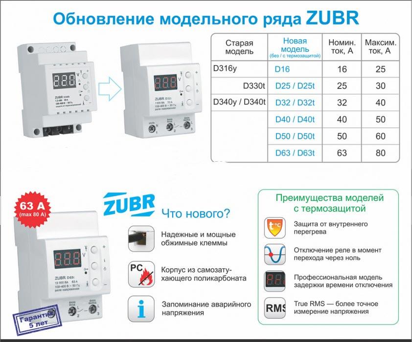 новые реле напряжения zubr