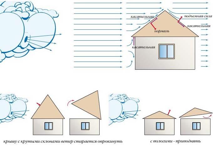Иллюстрация - ветровые нагрузки на крышу