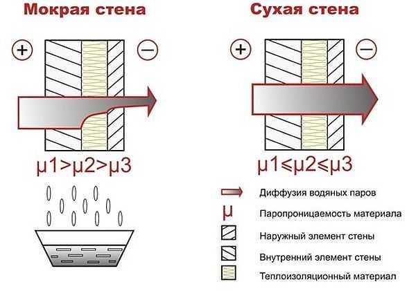 Решая, чем лучше обшить дом снаружи, не забывайте учитывать паропроницаемость материалов