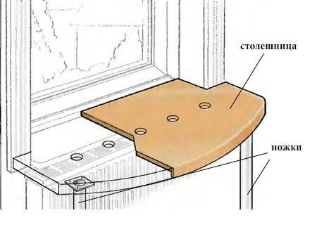 Схема подоконника столешницы