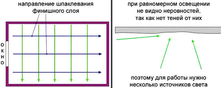 Схема световой проверки стены