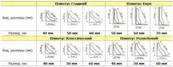 разновидности элементов