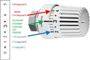 как убавить батарею отопления