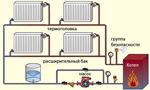 Регулировка отопления газового котла