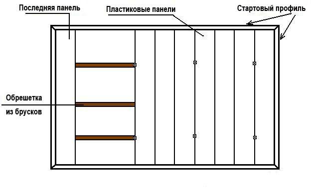 Схема монтажа подвесного потолка из панелей МДФ (варианты с деревянной обрешеткой)