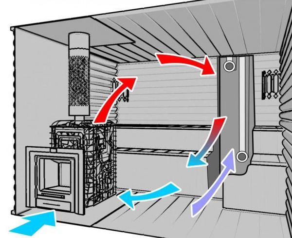 Первая схема вентиляции.