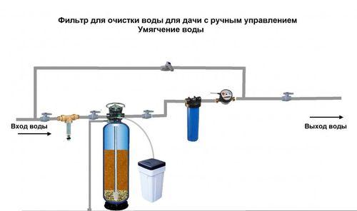 Фильтр для очистки воды с ручным управлением