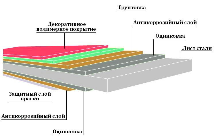 Структура профнастила с полимерным покрытием