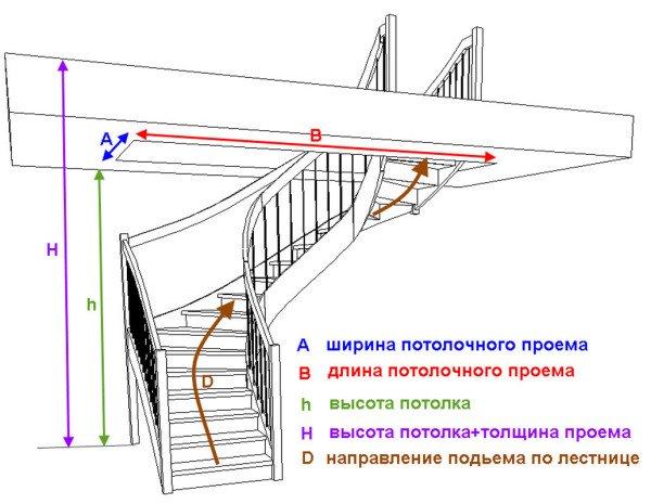 Перед изготовлением лестницы ее обязательно необходимо расчитать