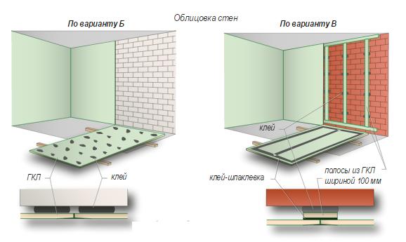 Облицовка неровных стен гипсокартоном