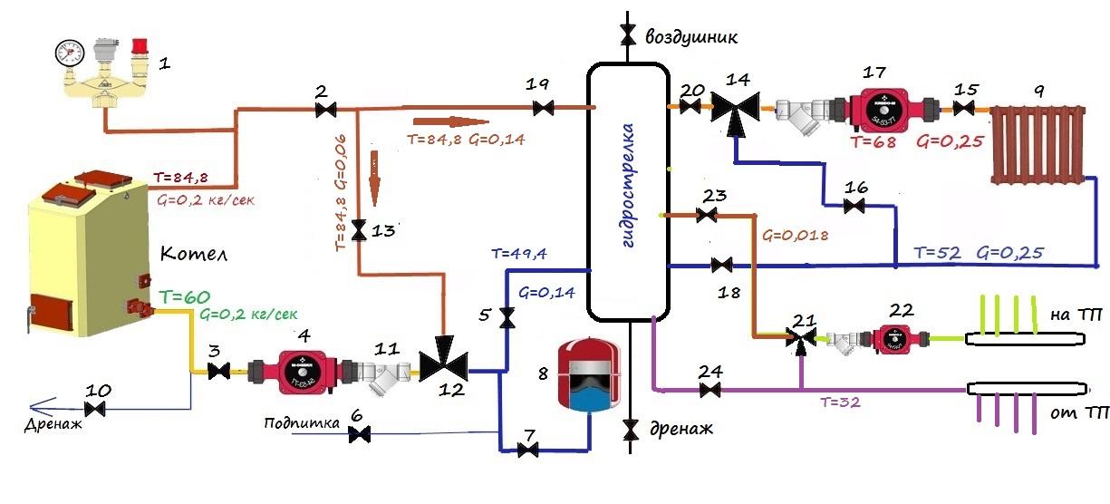 Схема обвязки напольного оборудования