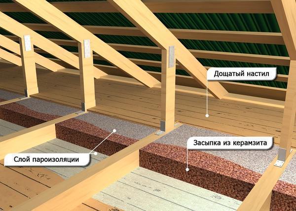 Устройство потолка в деревянном загородном доме