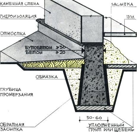 Схема ленточного фундамента с засыпкой
