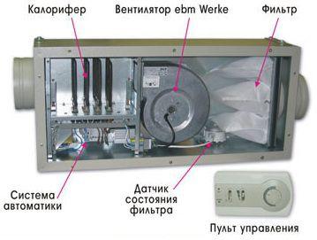 Установка моноблочной системы вентиляции не займёт много времени