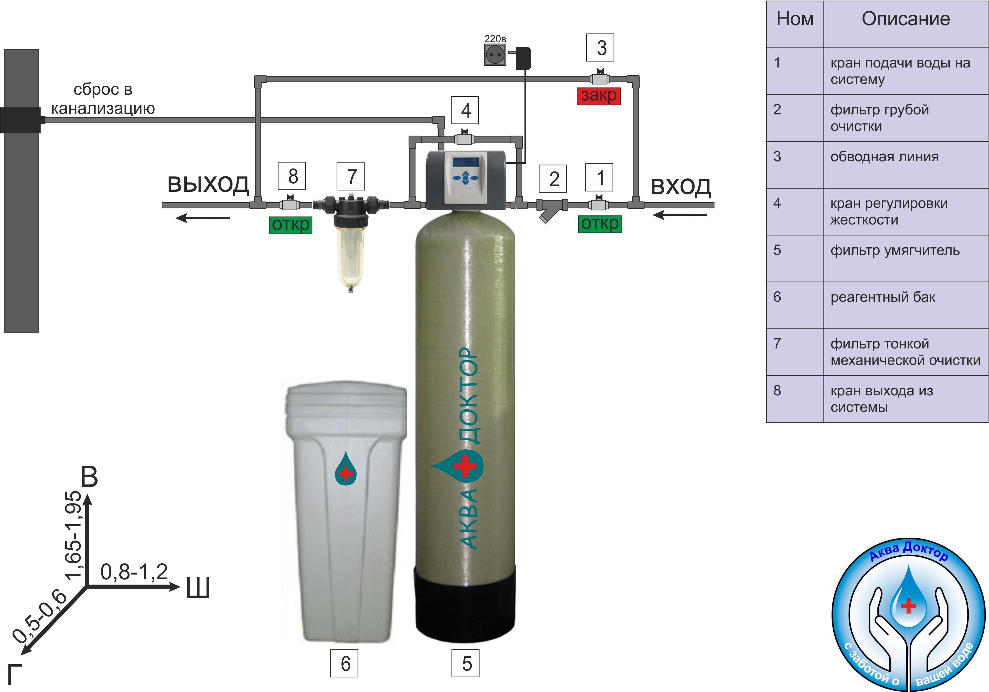 Цена очистки воды из скважины в загородном доме