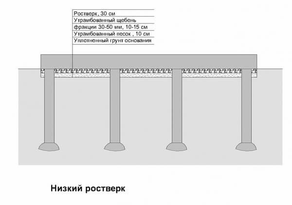 Схема устройства ростверка фундамента ТИСЭ