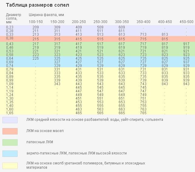 Таблица размеров сопел